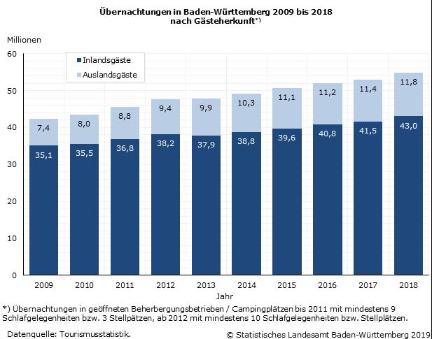 Tourismus 2018: Erneut Rekordergebnisse bei den Gäste- und Übernachtungszahlen im Südwesten
